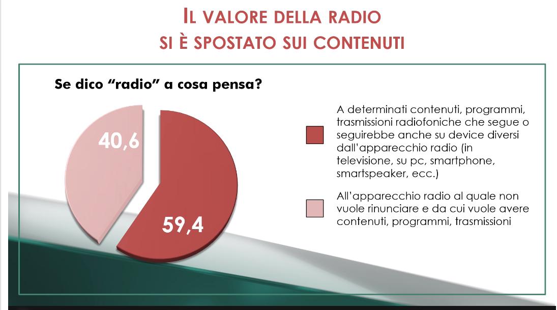 visualradio 2 - Radio. Ricerca Censis ratifica visual radio e tendenze utenti. Su 41 mln, 19 ascoltano con schermi. Non interessa il device ma il contenuto