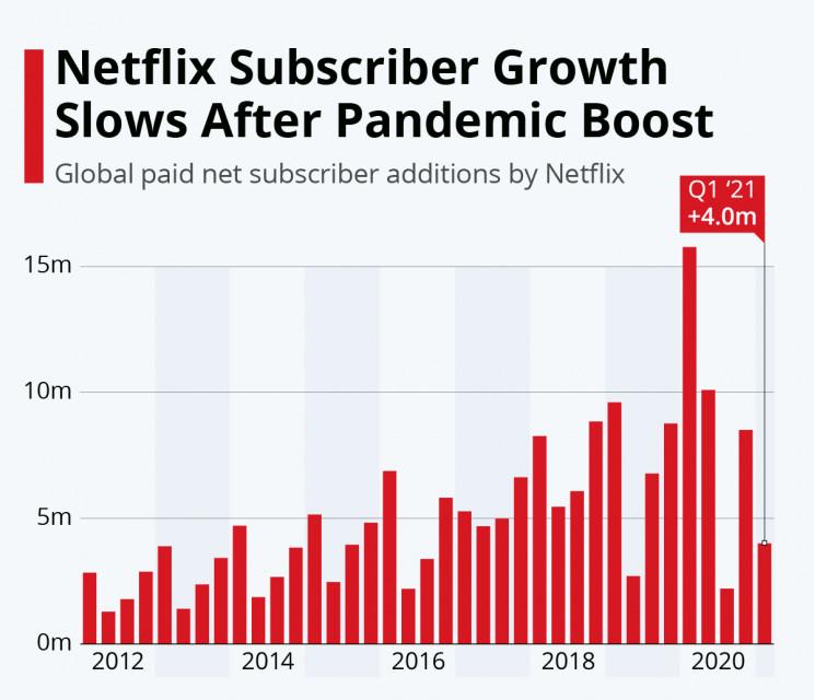 netflic decrescita - IP Tv. Netflix: previsione di calo delle sottoscrizioni. Ma i conti della società crescono nel primo trimestre 2021