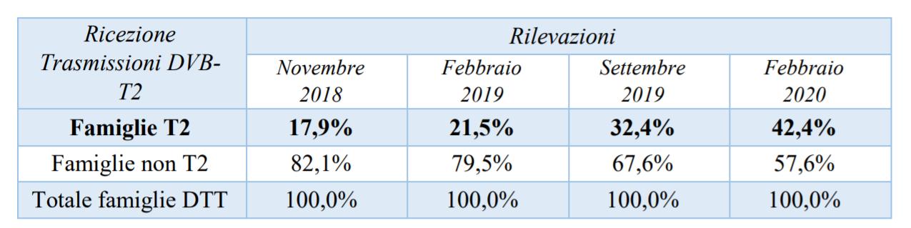 apparati tv 5 - DTT. Mise pubblica aggiornamento diffusione apparati televisivi H264 e H265 a marzo 2021: 58,2% delle famiglie pronte a ricevere tv T2