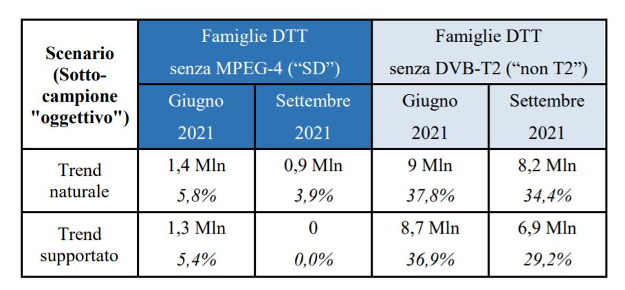 apparati tv 7 - DTT. Mise pubblica aggiornamento diffusione apparati televisivi H264 e H265 a marzo 2021: 58,2% delle famiglie pronte a ricevere tv T2