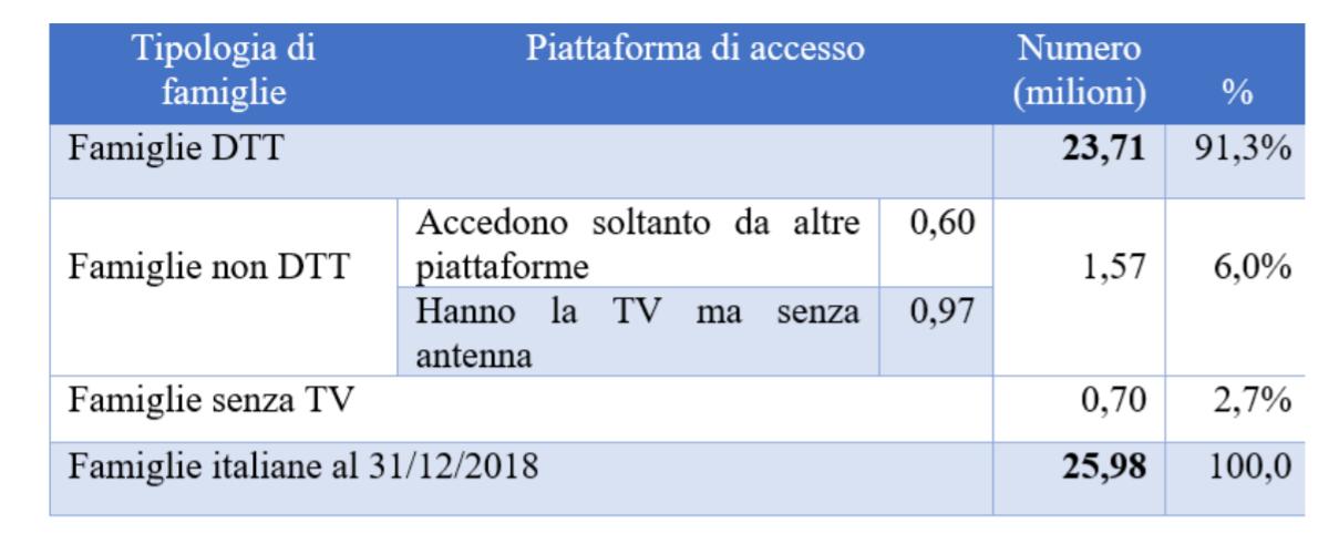 apparati tv - DTT. Mise pubblica aggiornamento diffusione apparati televisivi H264 e H265 a marzo 2021: 58,2% delle famiglie pronte a ricevere tv T2