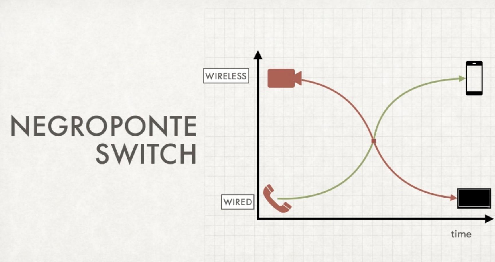 negroponte switch - DTT. Mentre si discute di prorogare lo switch-off del 2021 il WRC ipotizza nuovo refarming della banda televisiva dal 2023. Negroponte dixit