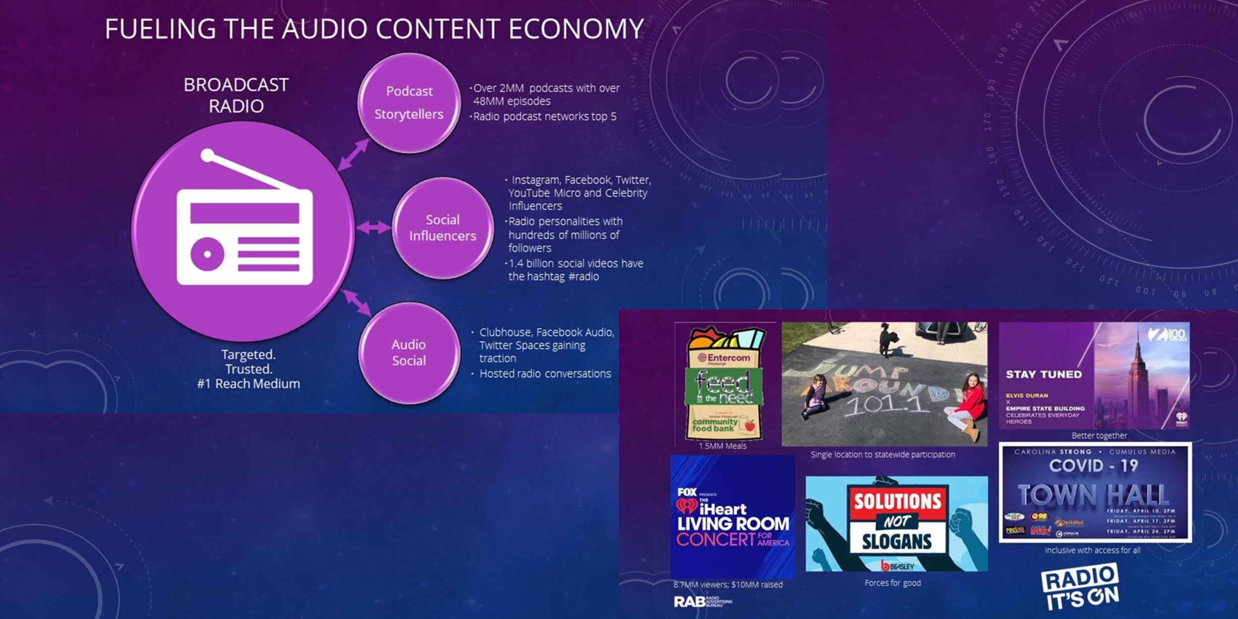 radiocompass 2021 1 - Radio. Radiocompass 2021: futuro connesso a sviluppo tecnologico, con nuove occasioni di consumo da streaming a smart speaker e podcasting