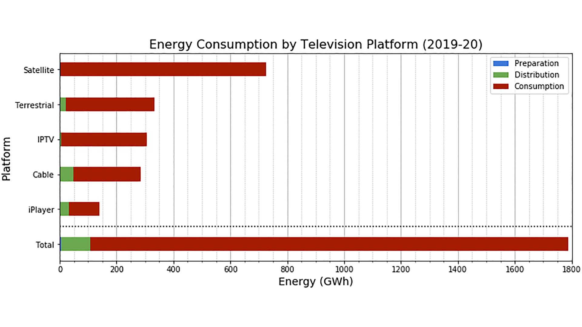1a - TV. Studio BBC: ricezione satellitare la più energivora. Meno CO₂ con DTT e soprattutto IP Tv