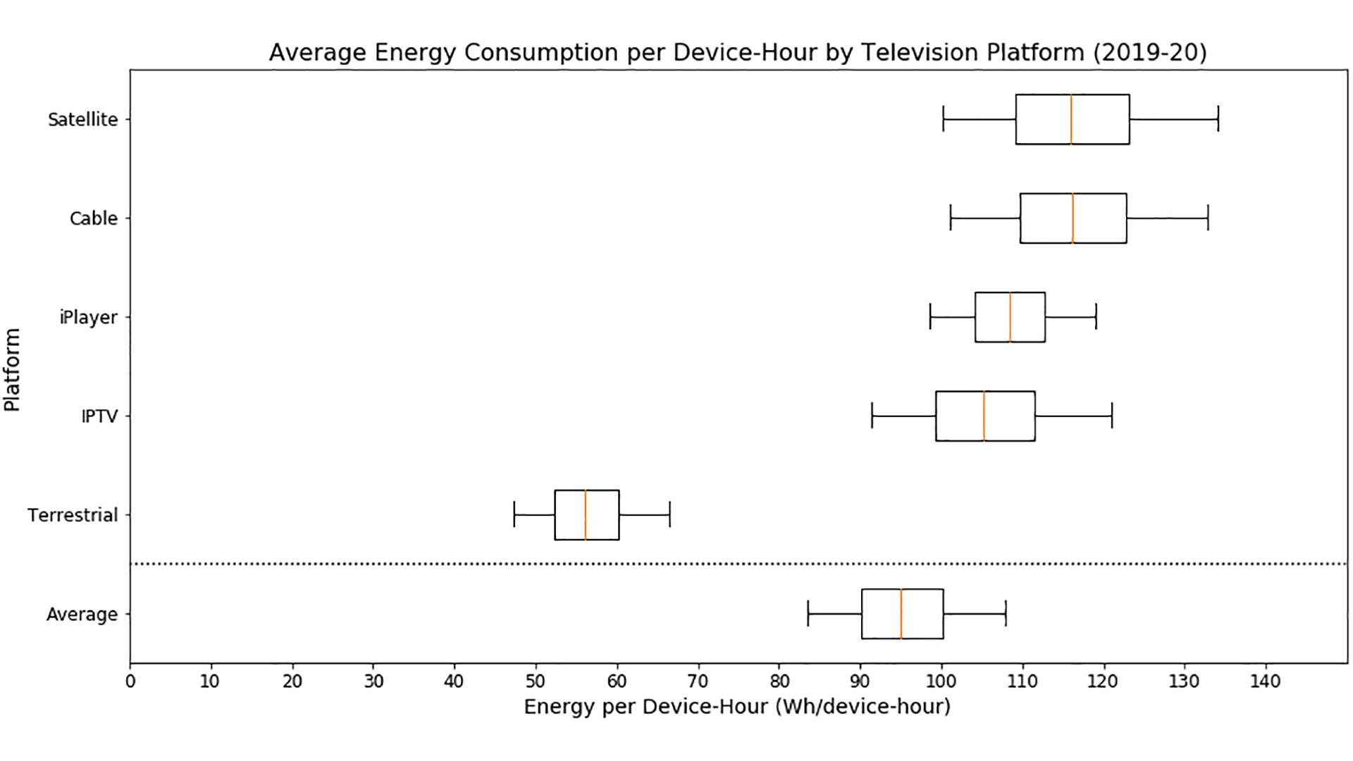 2a - TV. Studio BBC: ricezione satellitare la più energivora. Meno CO₂ con DTT e soprattutto IP Tv