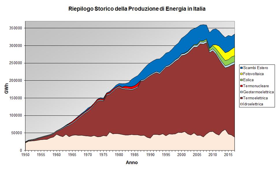 Produzione energia Italia 1950 - Radio. Switch-off FM/DAB+. Perché se ne parla così tanto in questo momento? Cosa ci sta dietro?