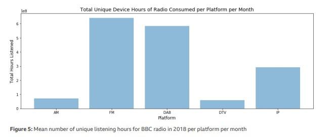 device ora - Radio. Spegnimento FM: ecco gli studi che dimostrano pro e contro di uno switch-off analogico/digitale