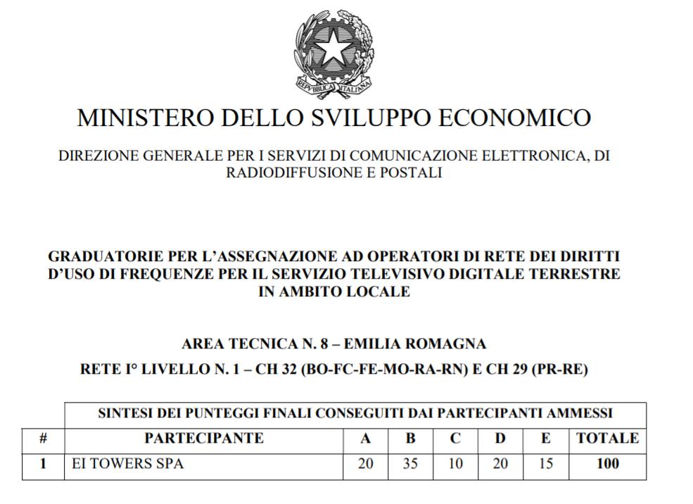 1° livello in Emilia Romagna