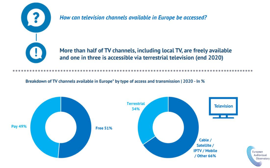 osservatorio europeo audiovisivo 1 - Tv. Rapporto 2020 Osservatorio europeo audiovisivo: operatori UK dimezzati dopo Brexit. Spagna e Paesi Bassi accolgono canali TV riallocati