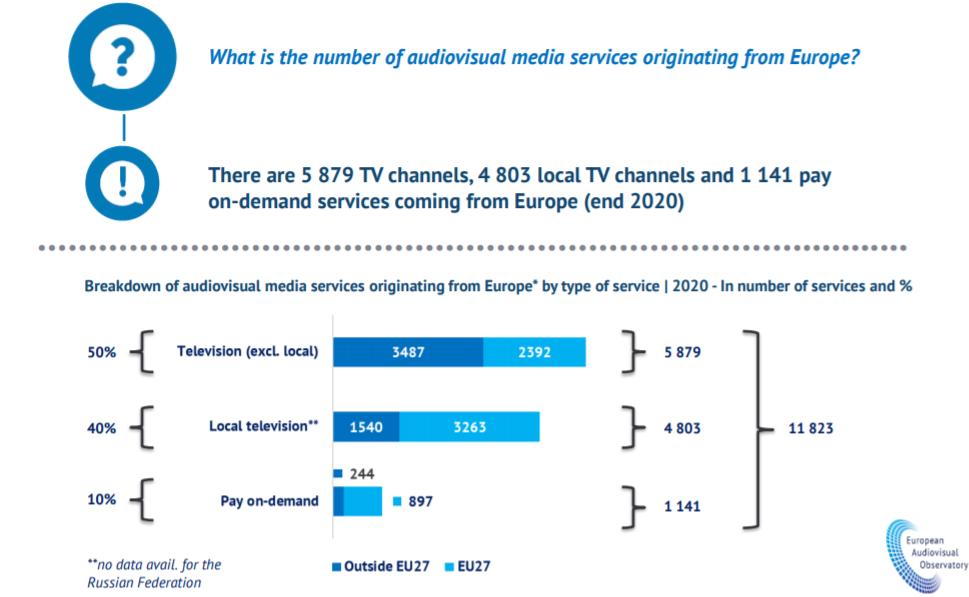 osservatorio europeo audiovisivo 3 - Tv. Rapporto 2020 Osservatorio europeo audiovisivo: operatori UK dimezzati dopo Brexit. Spagna e Paesi Bassi accolgono canali TV riallocati