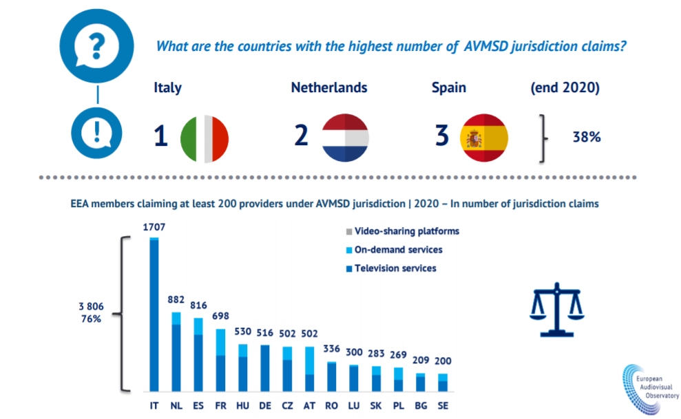 osservatorio europeo audiovisivo 5 - Tv. Rapporto 2020 Osservatorio europeo audiovisivo: operatori UK dimezzati dopo Brexit. Spagna e Paesi Bassi accolgono canali TV riallocati