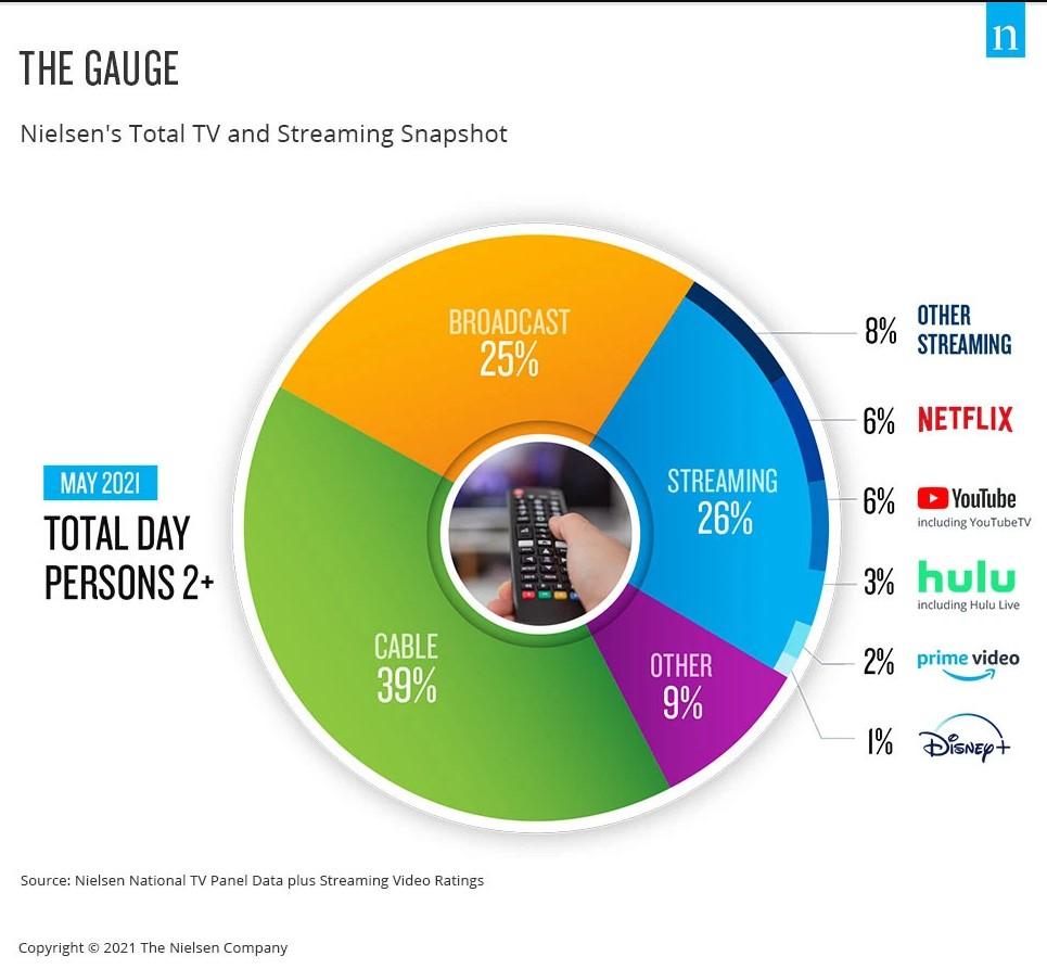 pie - TV. Nielsen annuncia The Gauge, una metodologia di rilevazione degli ascolti che integra lineare e streaming. Con il plauso di Netflix