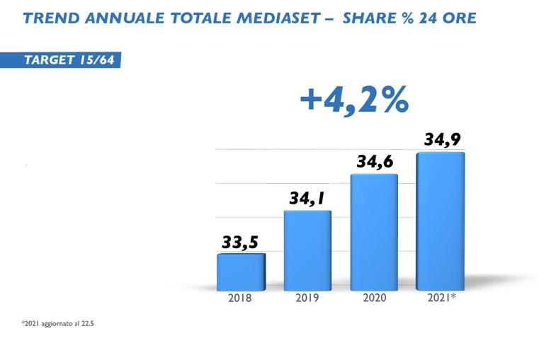 sorpasso 1 - Tv. Mediaset continua a crescere negli ascolti, ma il sorpasso non arriva. Rai che nel frattempo ha perso punti, resta l'emittente con lo share più alto