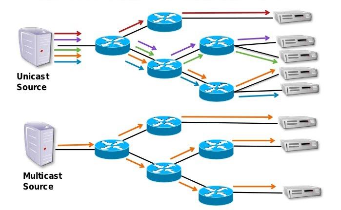 unicast multicast - Radio e Tv. BBC a NL: tramite BIDI pronti a supportare migrazione in massa utenti FM e DTT verso modello IP