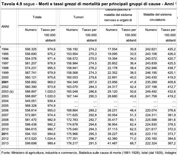 ISTAT - Inquinamento elettromagnetico. I limiti di emissioni elettromagnetiche italiani sono i più bassi d'Europa. I V/m devono davvero essere aumentati di un fattore 10?