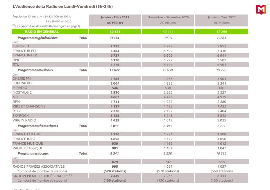mediametrie - Radio. In Francia una rilevazione specifica fornisce i dati di ascolto delle radio IP, comprese le native digitali. Con numeri rilevanti e alcune lezioni su cui riflettere