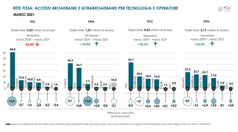 osservatorio agcom 2 2021 2 - Ip. Osservatorio 2/2021 Agcom: accessi alla rete fissa con tecnologia FTTH superano i 2,1 milioni. Scenario completamente mutato in 4 anni