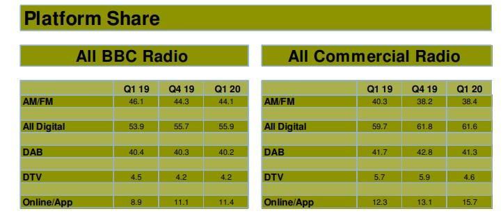 platform - Radio. Regno Unito indagine ascolti (ancora tramite diari) fornisce dati interessanti anche su native digitali. Ma non sono tutte buone notizie. Anzi