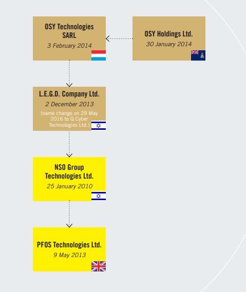struttura 1 - Web. Cos'è e chi c'è dietro Il software Pegasus, utilizzato nel mondo intero da parte di governi centrali per spiare attivisti e giornalisti