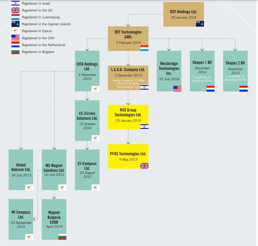 struttura 2 - Web. Cos'è e chi c'è dietro Il software Pegasus, utilizzato nel mondo intero da parte di governi centrali per spiare attivisti e giornalisti