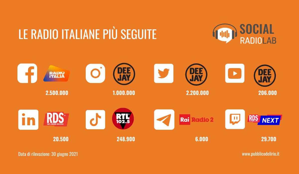 210715 SRL RadioItalianeFollower - Radio e Web. Brand radiofonici su canali social: molto ancora da fare. Lo strano caso di Radio Maria e l'assenza di CEO e manager