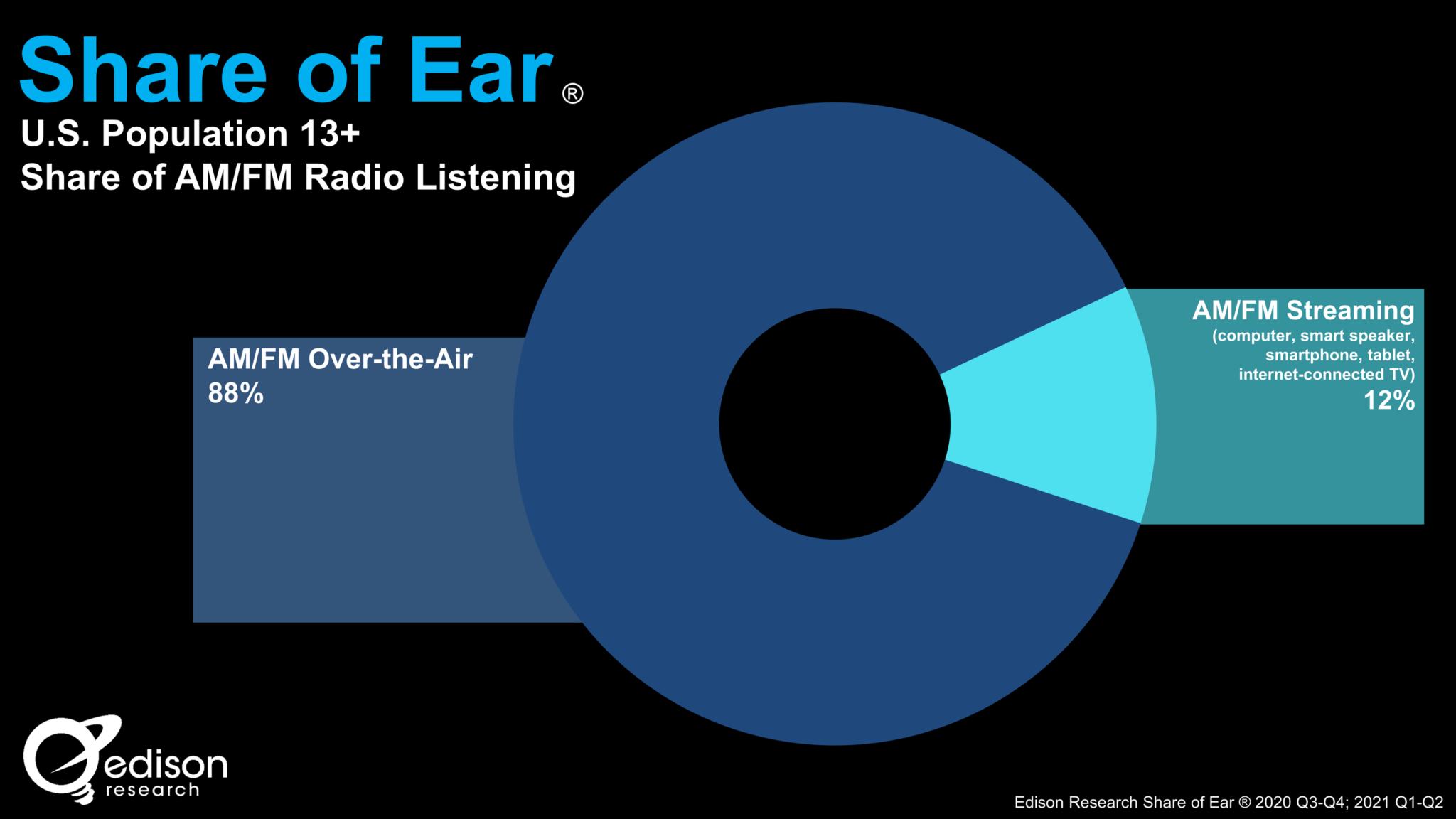 Share of ear 2021 - Radio. USA, Share of Ear: in un anno ascolto online triplica progressione. Problema è spiegare che la radio si sente anche non su una radio