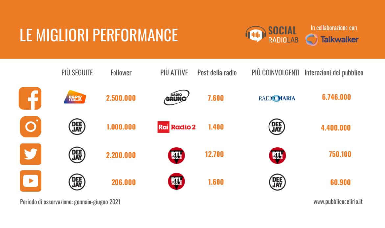 Social Radio Lab ceo - Radio e Web. Brand radiofonici su canali social: molto ancora da fare. Lo strano caso di Radio Maria e l'assenza di CEO e manager