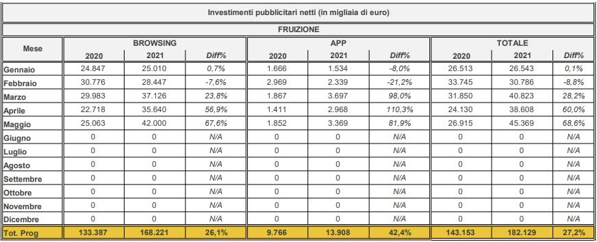 giugno - Media. Confermate le crescite del mercato pubblicitario a giugno: il semestre si chiude con una ripresa generale per tutti i mezzi