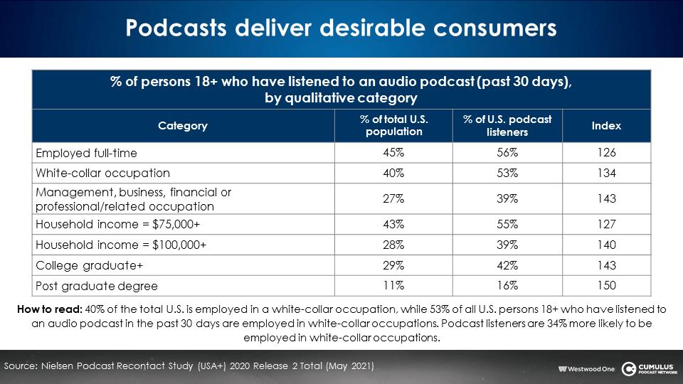 ascoltatori radio vs podcast 2 - Radio. L'utente medio ha una età di 48 anni: 6 in meno di quello tv e 14 in più di quello dei podcast. Ma spende di più