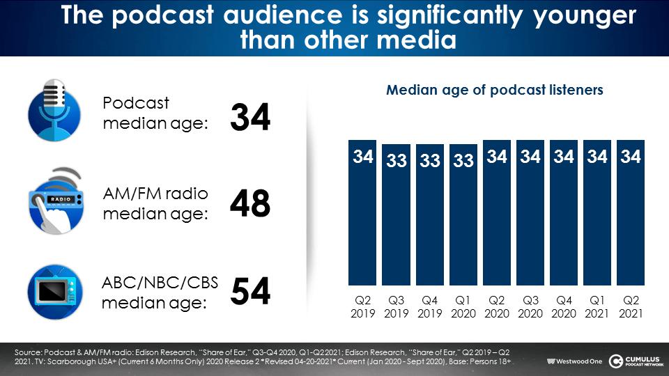 età media ascoltatori