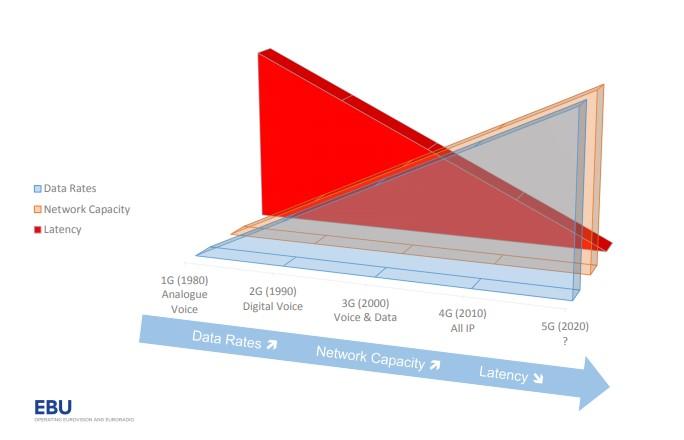 latency - TV. Il calcio in streaming impone un'accelerazione all'adozione del multicast per gli eventi live. Reality check sulla rete TIM e la posizioni degli altri operatori