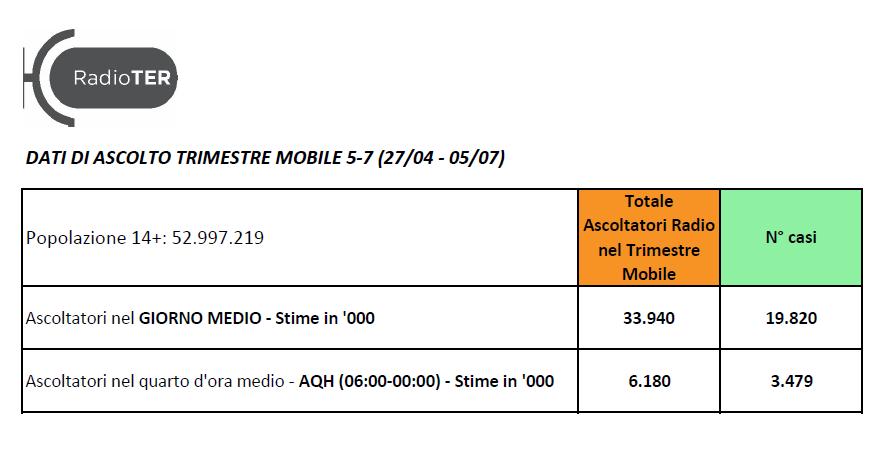 trimestre mobile ter 27 04 05 07 - Radio. TER scalda gli animi anticipando l'inusuale pubblicazione dei dati di 2 trimestri mobili 2021. Ma il comunicato dice più delle tabelle